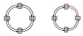 Recuperación de comunicación inferior a 1ms, en caso de fallo en uno de los nodos.