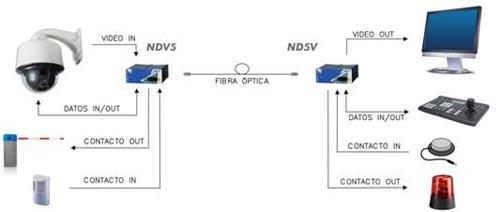 Video + Datos + Contacto
