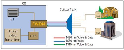Esquema 2, Red PON incorporando FWDM y splitters