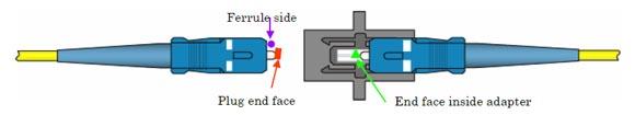 Limpiando los conectores ópticos