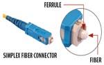 Simplex fiber connector