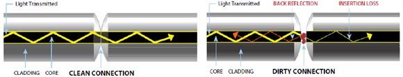 contaminación de los conectores ópticos