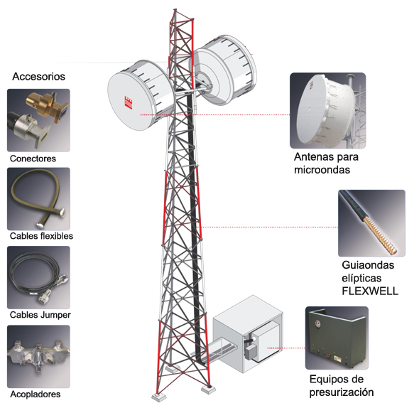 Redes de microondas