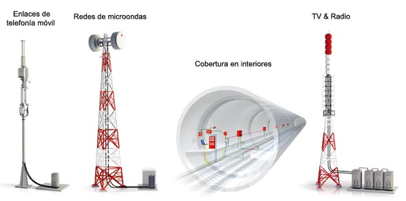 Soluciones RFS Systems