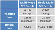 Conectividad MTP ELITE
