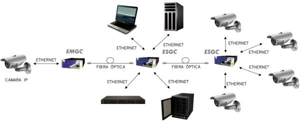 Estimación del ancho de banda CCTV IP