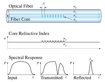 Estructura de un FBG, y su respuesta espectral