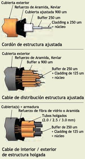 Ejemplos de construcción de cables de fibra óptica
