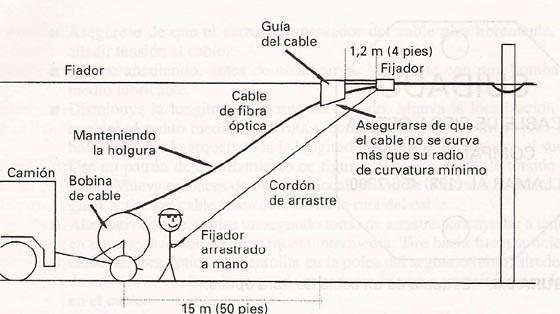 Cables para montaje con fiador
