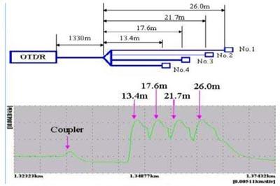 Identificador de fibras por reflexión