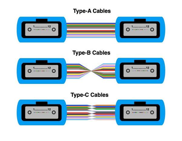 La polaridad de los conectores MPO