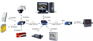 CCTV- IP: estimación del ancho de banda preciso