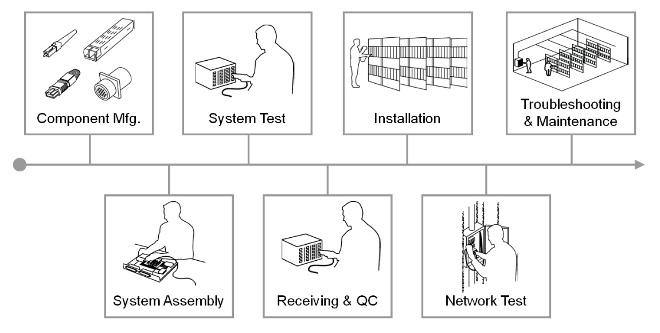 Ciclo de vida de un producto de fibra optica