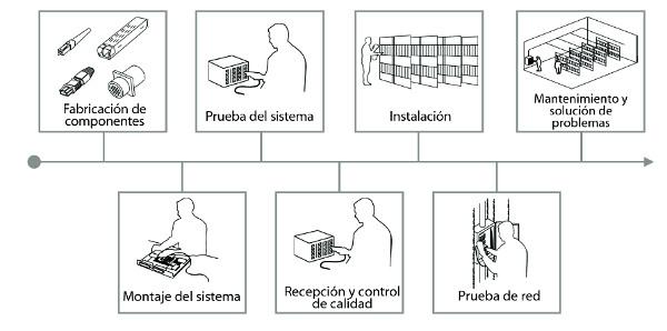 Ciclo de vida de los productos relaccionados con la fibra óptica. La norma IEC 61300-3-35