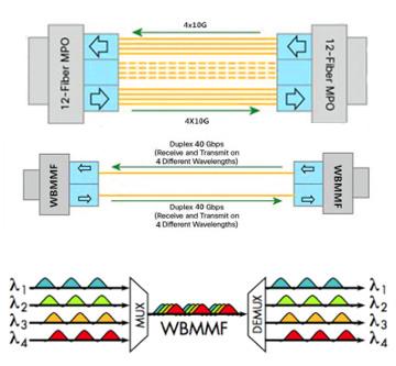 WBMMF Fibra Multimodo para multiplexación de banda ancha