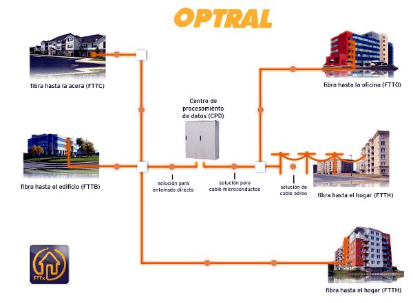 Cables de MicroTubos OPTRAL para FTTx
