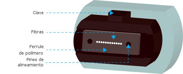 Qué es un conector MPO
