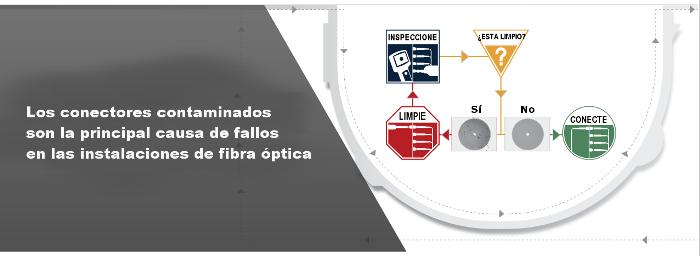 Los conectores contaminados son la principal causa de fallos en las instalaciones de fibra óptica