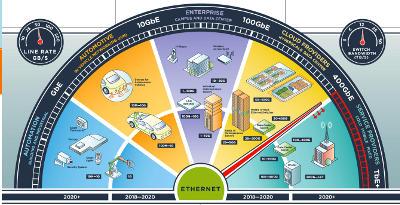 Actualización Ethernet 2018