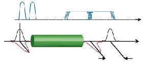 Distorsión típica de la señal en una fibra óptica, causada por una PMD excesiva.