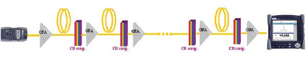 Caracterización de fibras ópticas PMD y CD