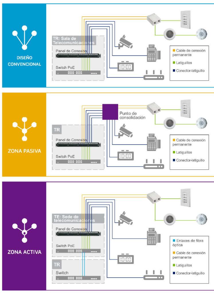 Topologías para arquitecturas de cableado de zona en redes PoE de edificios digitales