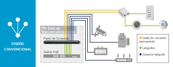 PoE y los edificios digitales
