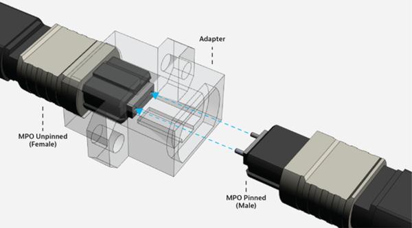 Alineación de los conectores MPO