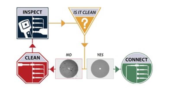 Inspección y contaminación de los conectores MPO