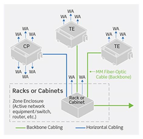Despliegue rápido y flexible de la red de oficinas