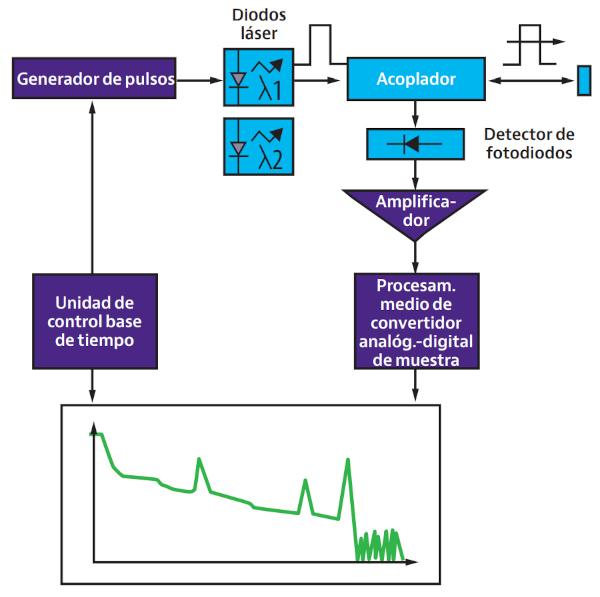 Diagrama funcional de un OTDR