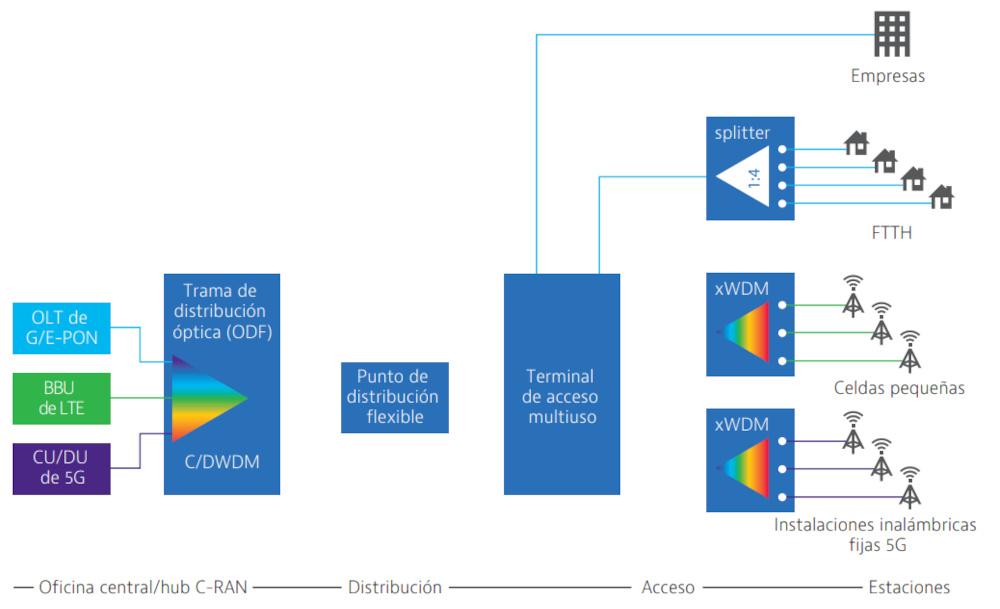 Ejemplo de red de acceso convergente de fibra óptica Fuente: CommScope