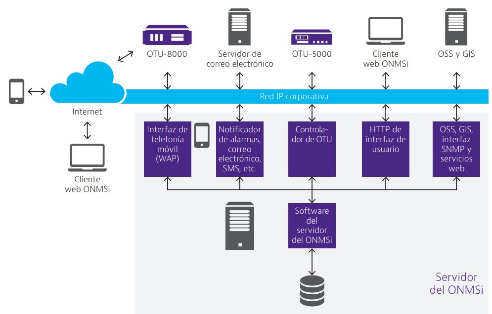 Arquitectura de la solución ONMSI de VIAVI, para la monitorización, la detección y la localización ininterrumpida de fallos, basada en la comparativa de trazas OTDR
