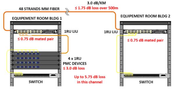Enlaces de fibra para aplicaciones 10 GB Ethernet y superiores: utilización de Passive Media Converters (PMCs)