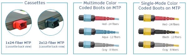 UNITY OPT-X: Sistema de migración multimodo y monomodo de fibra óptica
