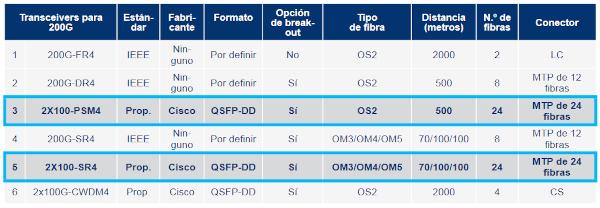 Opciones de transceivers para 200 y 400 Gb/s