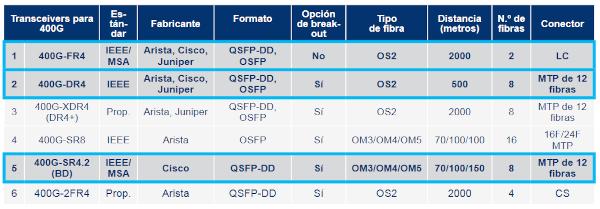 Nuevos formatos de transceivers para 400 Gb/s
